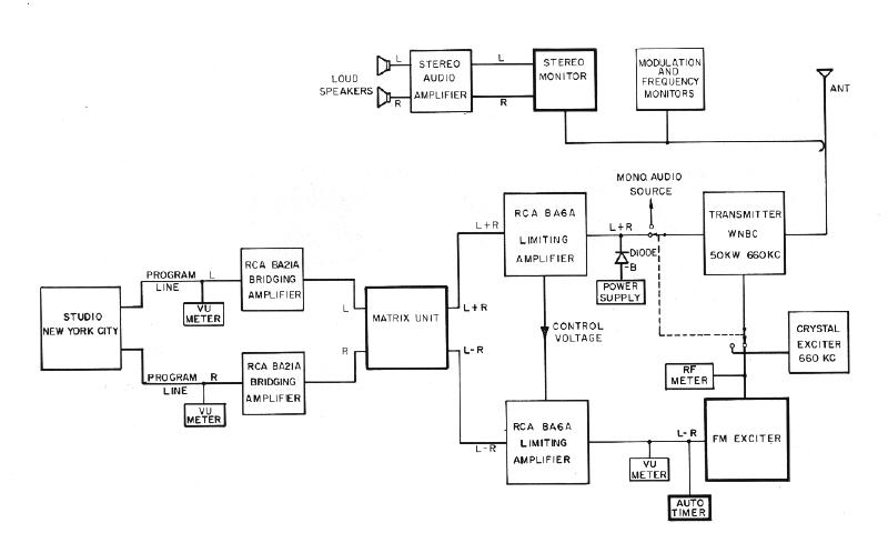 Block Diagram Of Am Broadcast System - buvezadi43.over-blog.com